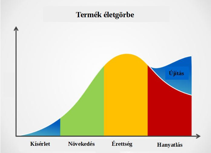 Termek_eletgorbe